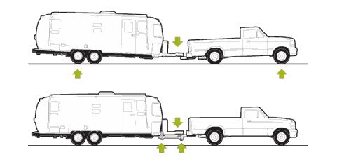 How Weight Distribution Systems Work